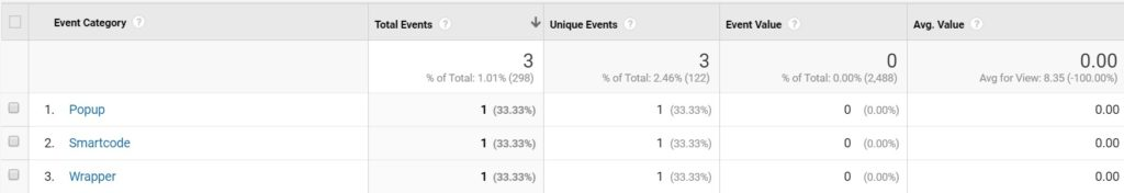 WordPress Custom Content Tracking Plugin