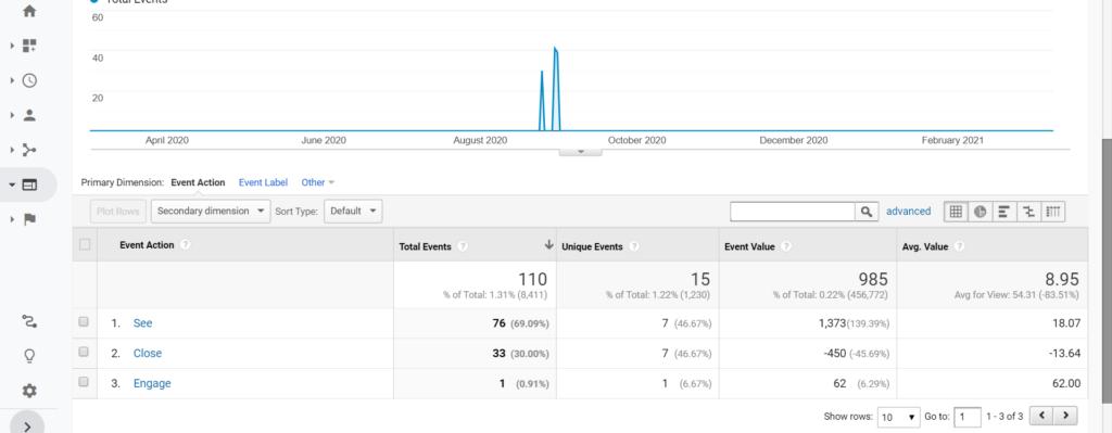 WordPress Popup Notification Plugin With Analytics